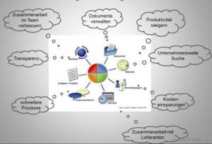 Organisationsprozesse optimieren mit SharePoint