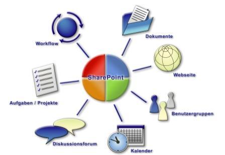 sharepoint_funktionen_klein