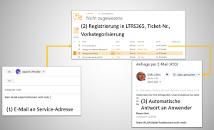 Ticketsystem Email