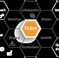 Schaubild_Ticket_thumbnail